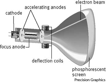 Who invented the cathode-ray tube?