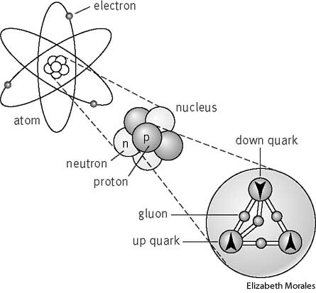 Subatomic particle | Define Subatomic particle at Dictionary.com